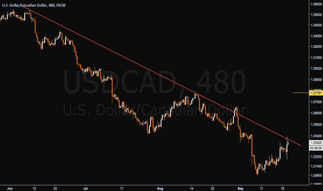 USDCAD: Loonie About to Breakout!