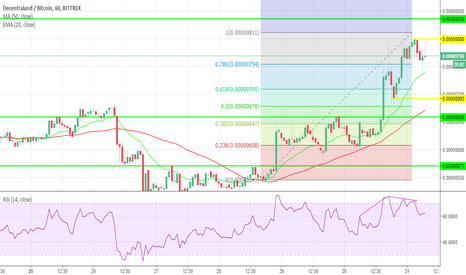 MANABTC: MANABBTC Bittrex Price Analysis For Day Trading