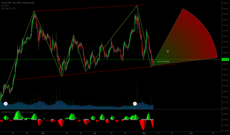 AAPL: AAPLE in A WEDGE ....