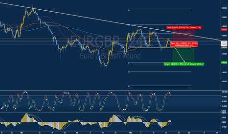 EURGBP: Short (Sell) Opportunity