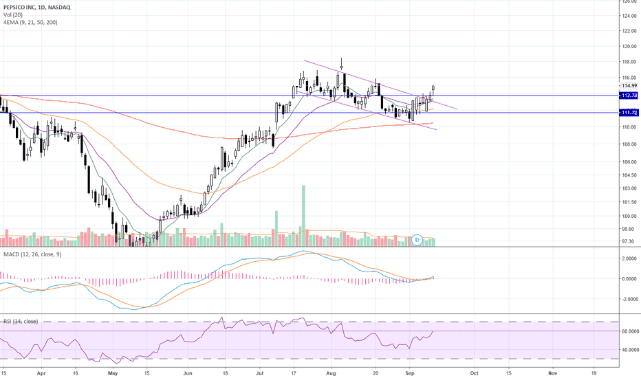 Pep Stock Price And Chart Tradingview
