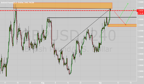 GBPUSD: GBPUSD Currently Short