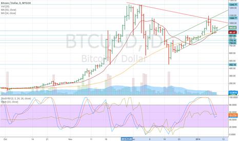 BTCUSD: Bitcoin Trend