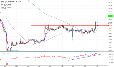 MDCA: MDCA- Flag formation, Momentum Long from $10.23 to $11.15