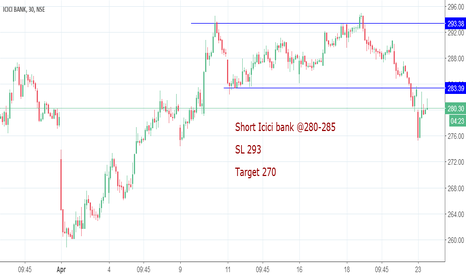 ICICIBANK: Bearish on ICICI BANK for target of 270