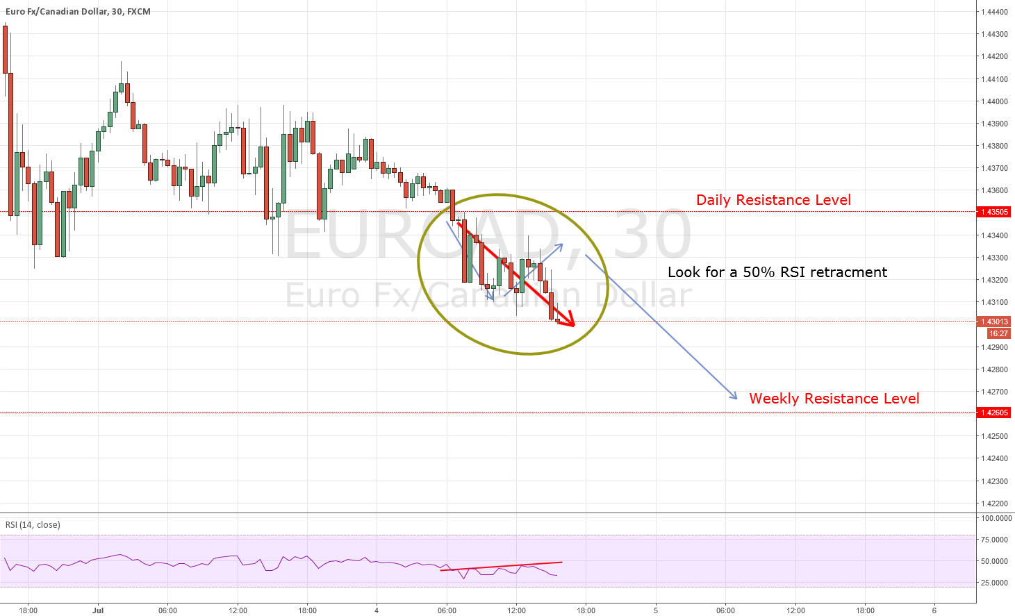 EURCAD: Possible Reversal Very Soon