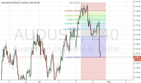 AUDUSD: Perfect Fibonacci on AUD/USD