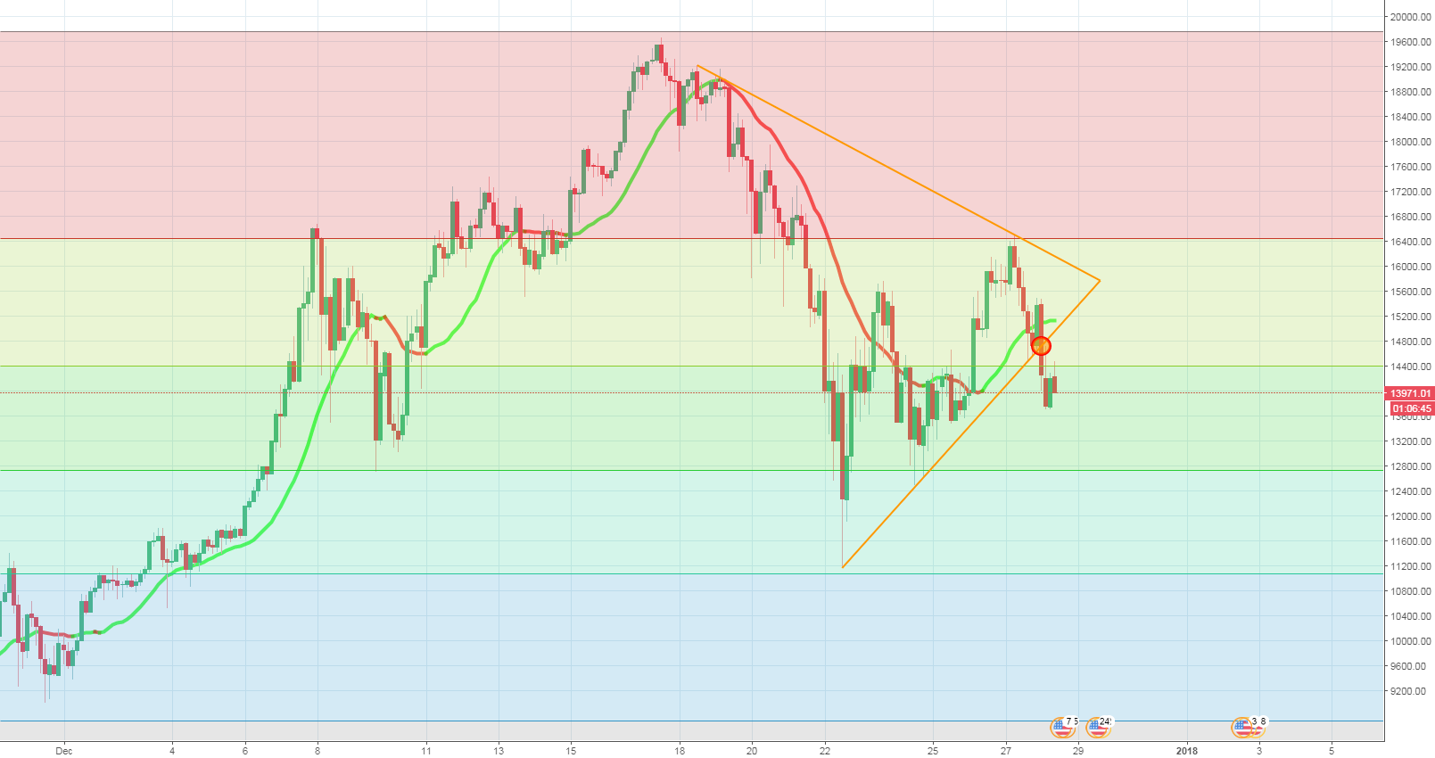 BTC: the triangle has been broken