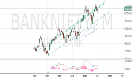 BANKNIFTY: banknifty monthly