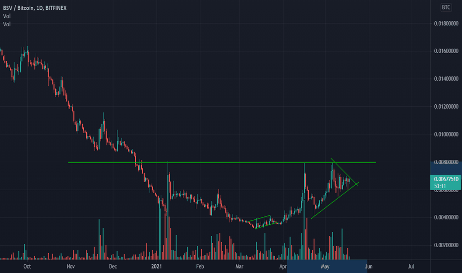bsv btc tradingview