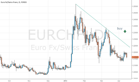 EURCHF: eurchf upward breakout to watch