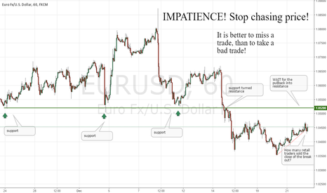 """EURUSD: Why 90% of Retail Traders Fail - """"Fear of Missing Out!"""""""