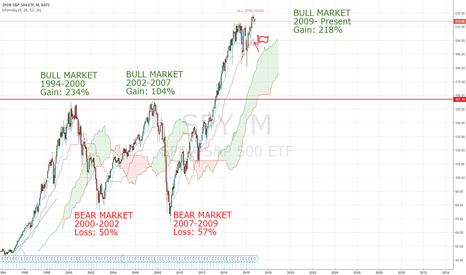 SPY: SPY, are we entering a bear market??