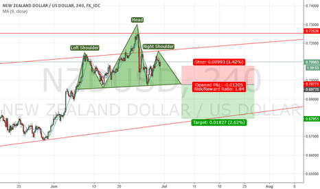 NZDUSD: H&S forming on NZDUSD, will sell the break of neck