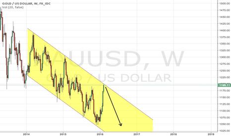 XAUUSD: Year-end gold prediction: $970-$1030