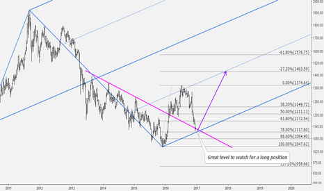 XAUUSD: Gold: Big Upmove is Coming.. Be Ready..!