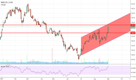 NMDC: Long NMDC, Channel breakout coming soon !!