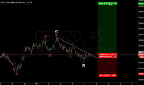 GBPNZD: FXJOE  buy GBPNZD  and target 2.1836.