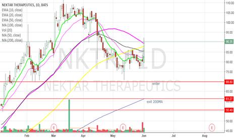 NKTR: NKTR - Day trade set up