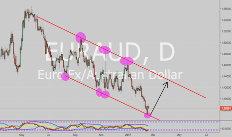 EURAUD: Rejection of price on the trendline
