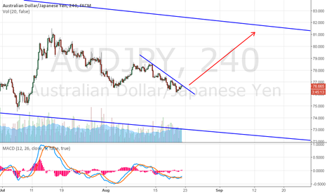 AUDJPY: AUD/JPY POSSIBLE BREAKOUT