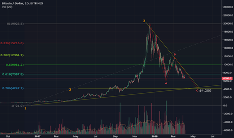 BTCUSD: Lower low looks likely