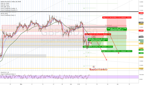 GBPUSD: GBP/USD shoer ideas