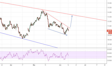 USDJPY: Falling wedge