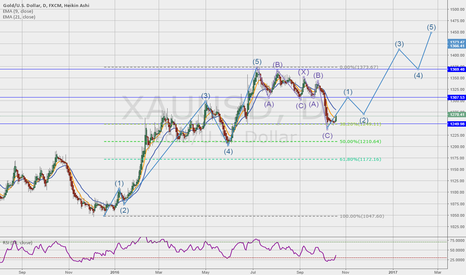 XAUUSD: Time for Gold to resume it's rise