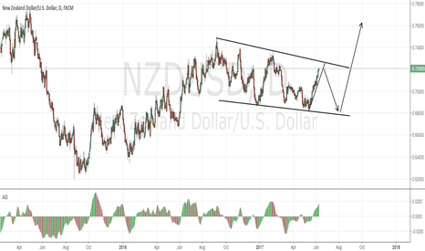 NZDUSD: NZDUSD making another leg lower