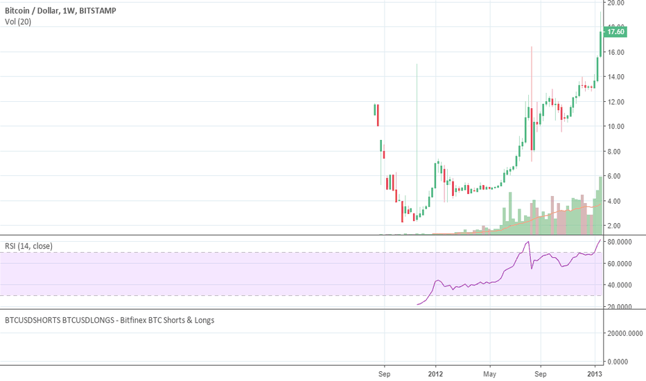 BTCUSD: Compare this BTCUSD chart from 2012 to CGC