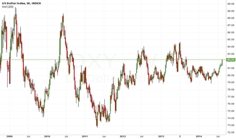 DXY: FROM WEEKLY CHART
