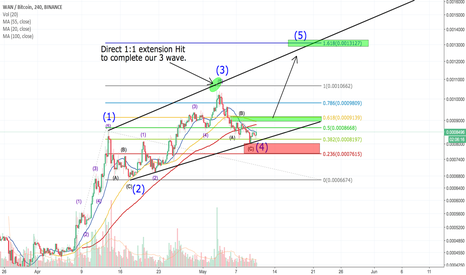 WANBTC: WANCHAIN ENDING DIAGONAL FOR WAVE 5?