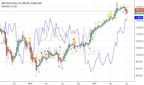 DAX: Correlation DAX + EUR/USD