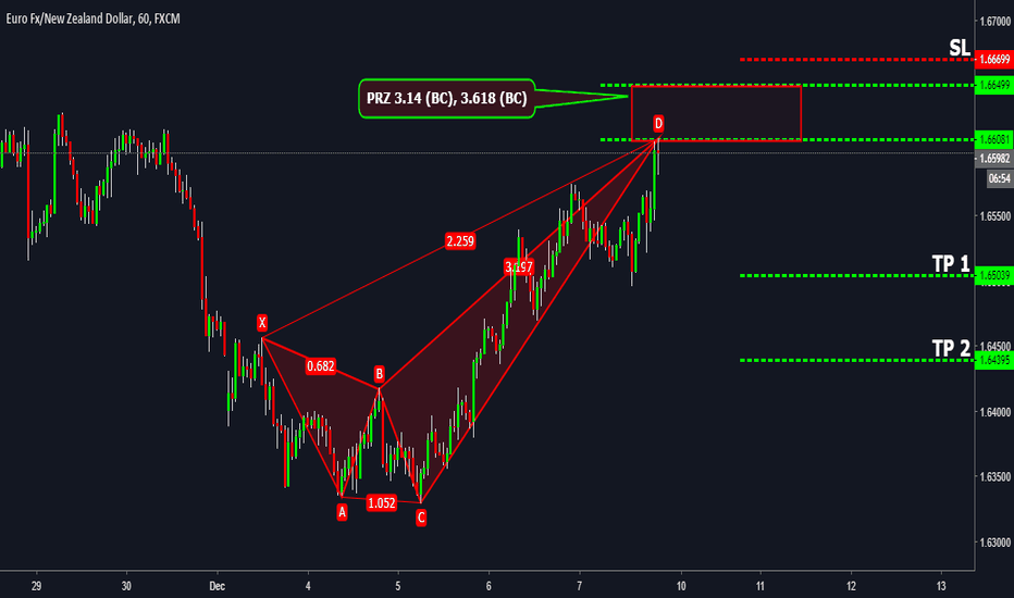 EURNZD: EURNZD Crab Pattern Completion !!!