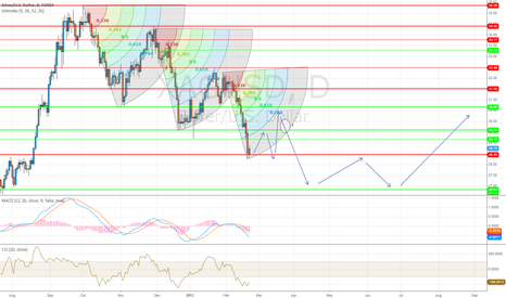 XAGUSD: Silver in a Bearish wave - Multitouch supports & resistances key