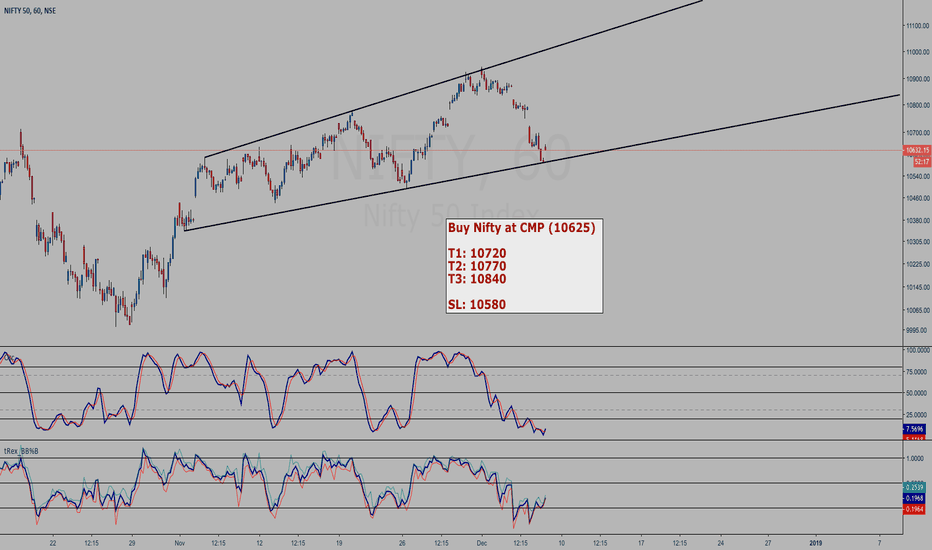 NIFTY: NIFTY buy setup - broadening wedge bounce
