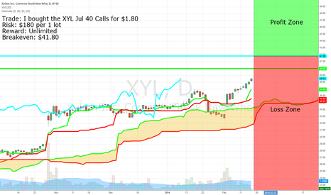 XYL: Big Call Buyers in XYL Signal a Long