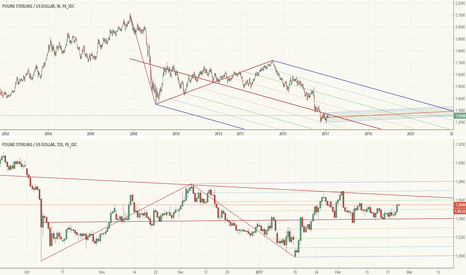 GBPUSD: 2 Schiff pitchforks and the Pound
