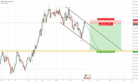 EURJPY: EUR/JPY - ABCD Pattern Bearish Continuation