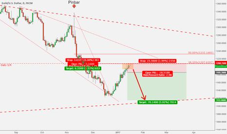 XAUUSD: Gold - Waiting for a short signal around Fib 38% level
