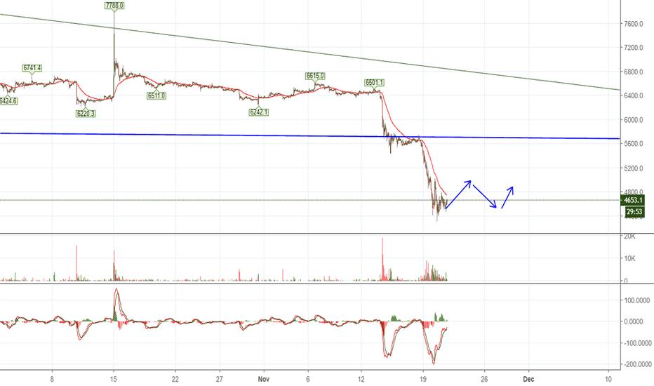 BTCUSD: BTC Trading Opportunities
