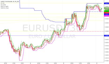 EURUSD: Failing to correct down