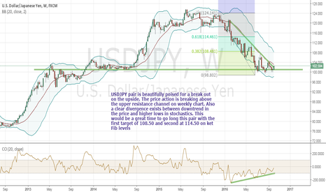 USDJPY: USDJPY up move. Start of risk on regime?
