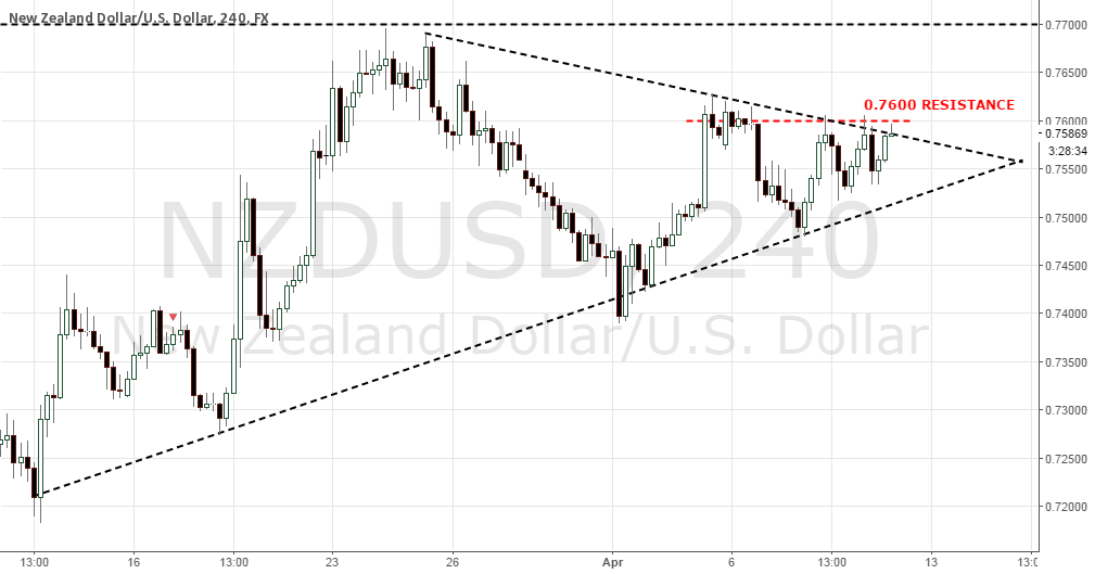 NZDUSD SHORT NOW AT 0.76 AND TRIANGLE RESISTANCE
