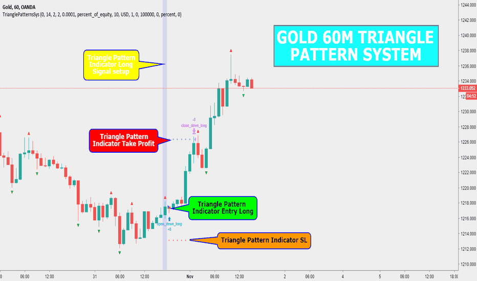 XAUUSD: GOLD 60M TRIANGLE PATTERN SYSTEM INDICATOR