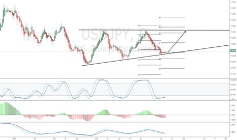 USDJPY: Buy signal