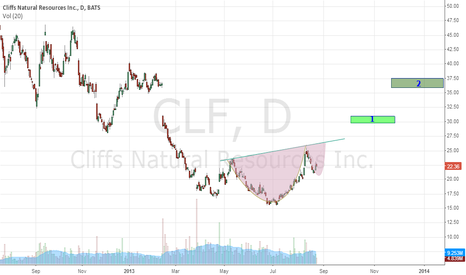 CLF: Cup & Handle