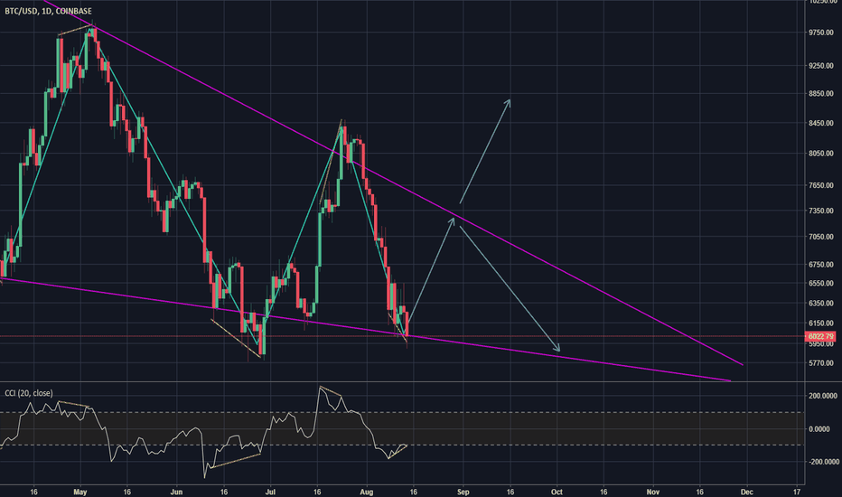 BTCUSD: Potential wedge/divergence playout
