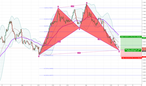 EURNZD: EURNZD Bullish Cypher Potential Long Opportunity